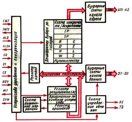 схема микропроцессора